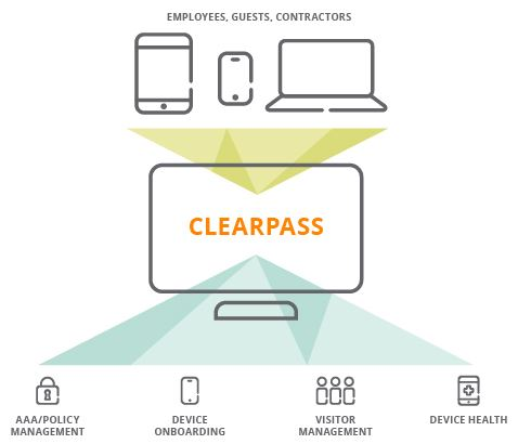Aruba Clear Pass - Network Security and Access Control